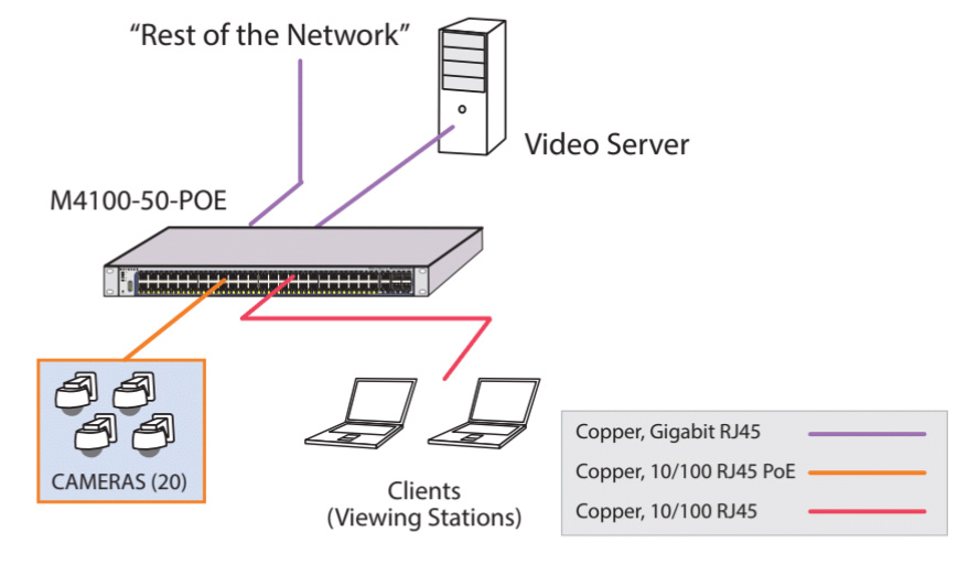value_cctv_singapore_affordable_surveillance_network_switch_reference_example_design_20_cameras